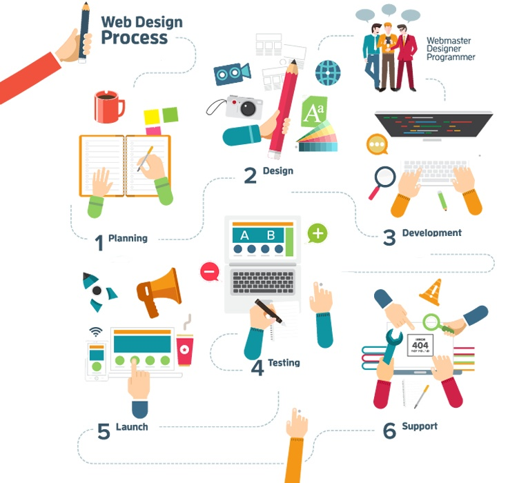 website_design_development_process